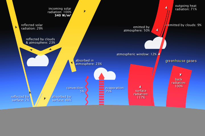 what-is-greenhouse-effect-climate-change