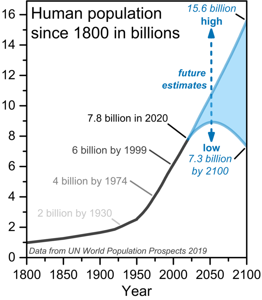 human-population-growth-solutions-to-climate-change